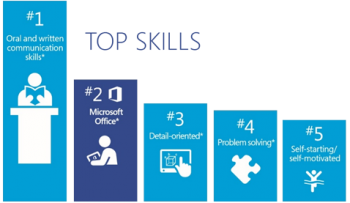 help students get the skills they need with Microsoft Office and PCR